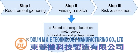 ac gear motors selection steps